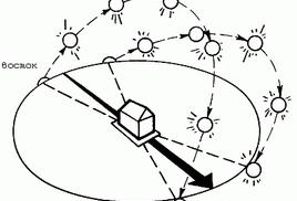 Расчет эффективности солнечной энергии
